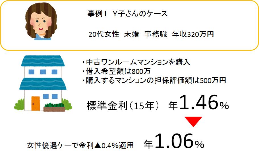 日本政策金融公庫事例_女性