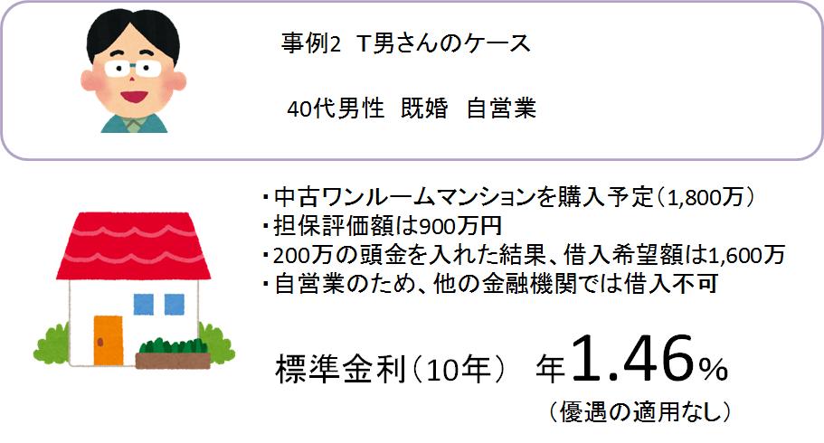日本政策金融公庫事例_男性