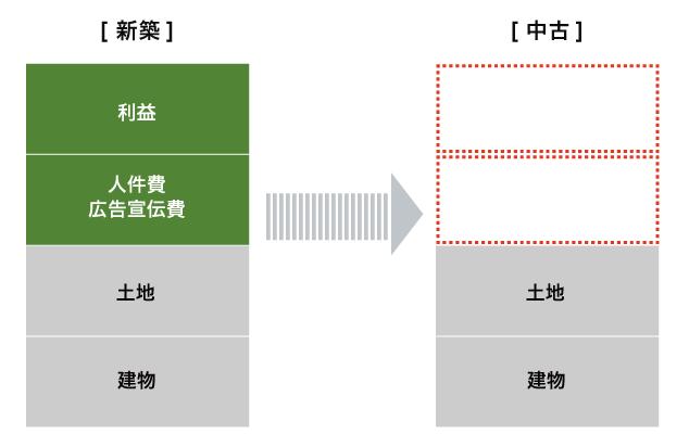 図:新築と中古の価格差