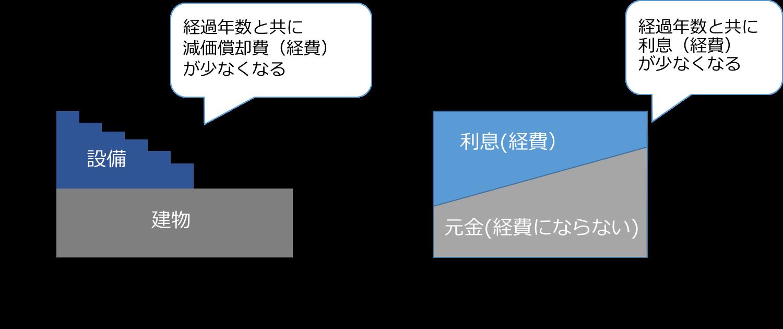 図:デッドクロス