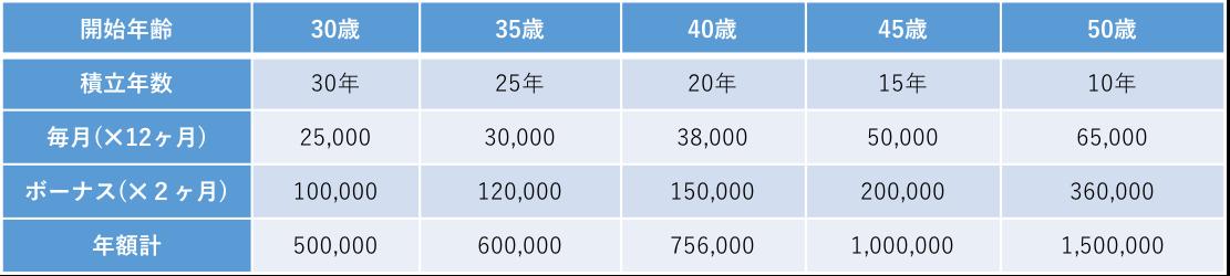 1500万プラン貯金