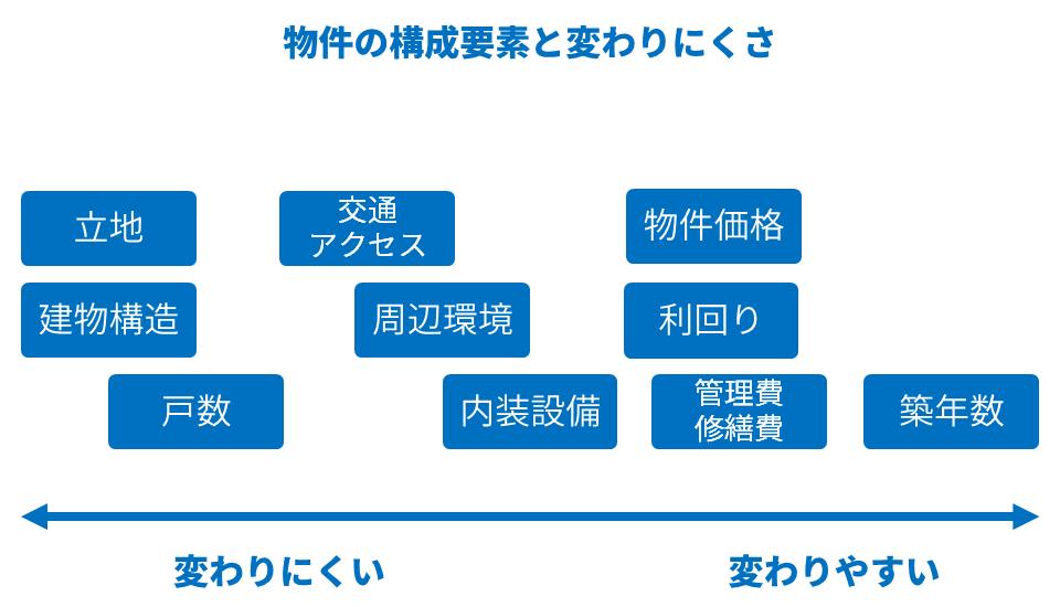 図:物件の構成要素と変わりにくさ