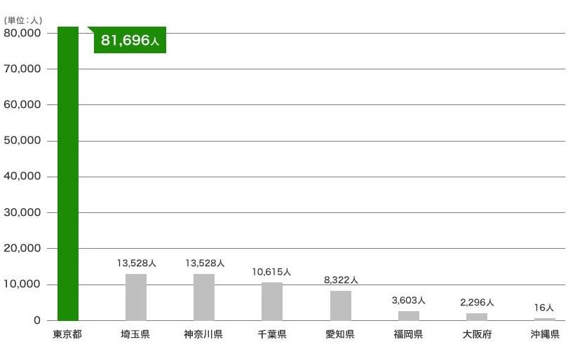 図:都道府県別転入超過数(2015年)