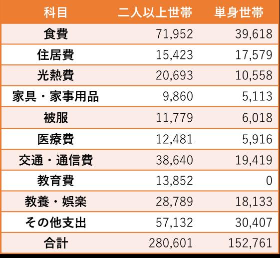 家計調査結果(総務省)