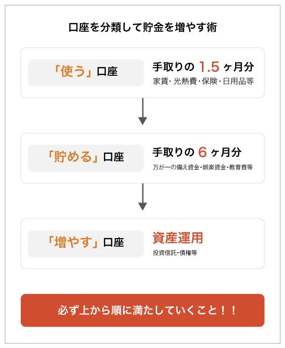 口座分類の画像