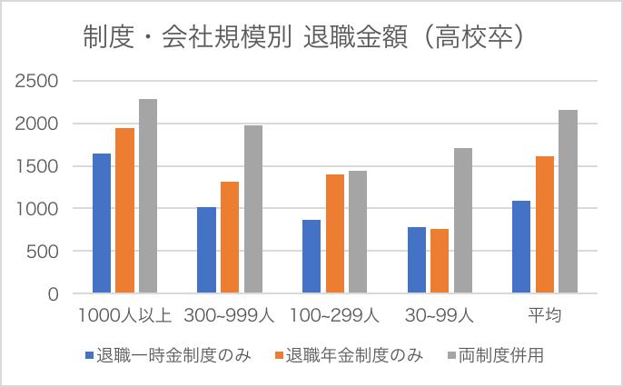 退職金グラフ2