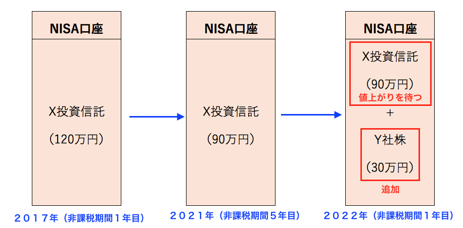 NISA口座画像2