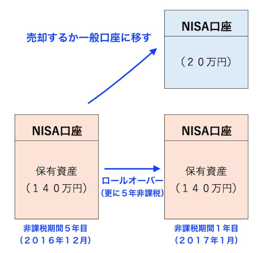 NISA口座画像1