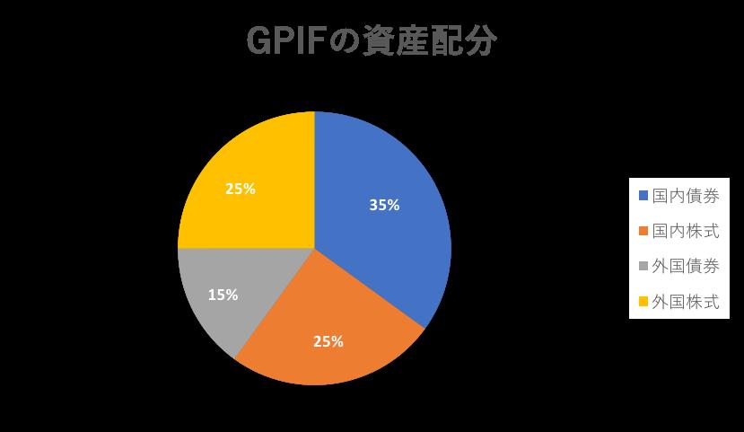 GPIFの資産配分例