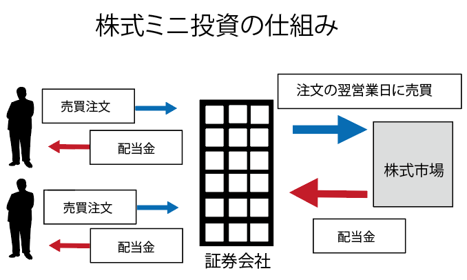 株式ミニ投資の仕組み図