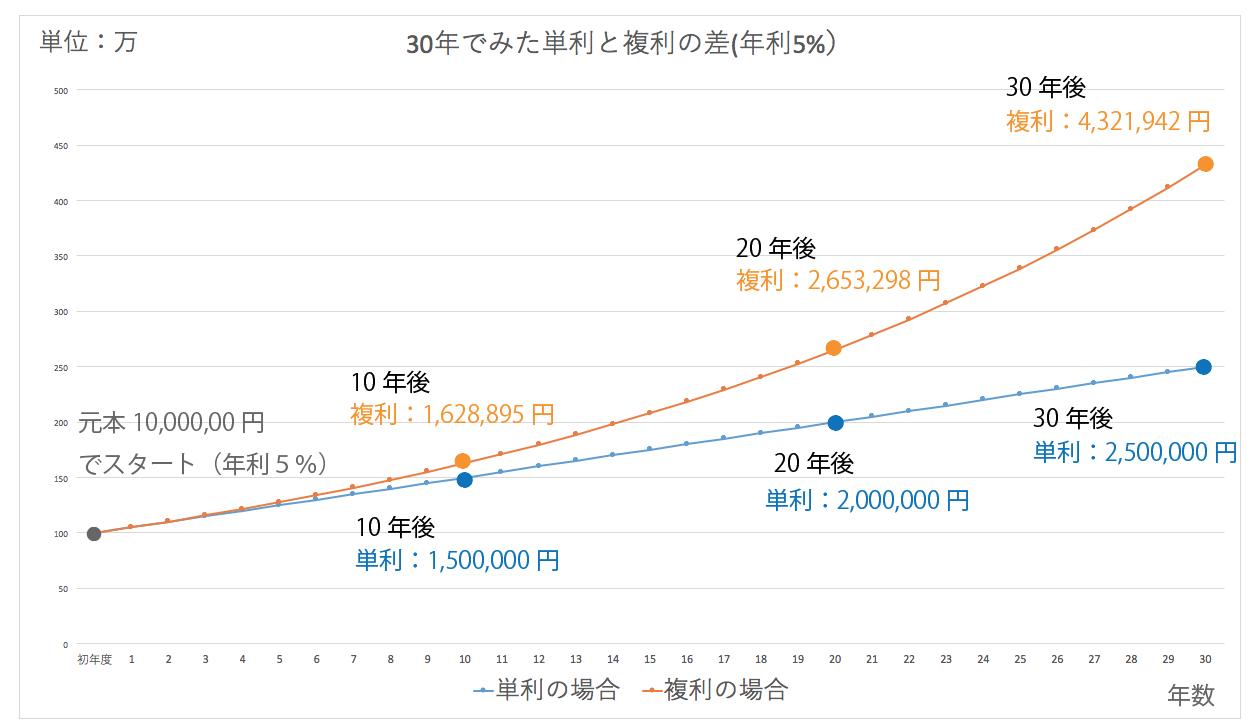 単利・複利の比較図