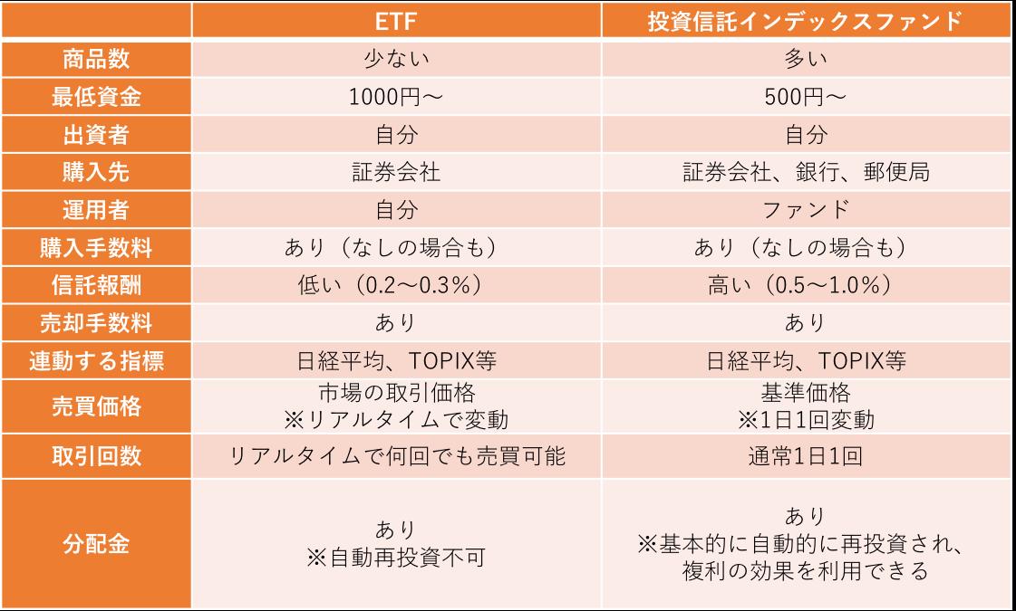 ETF投信比較