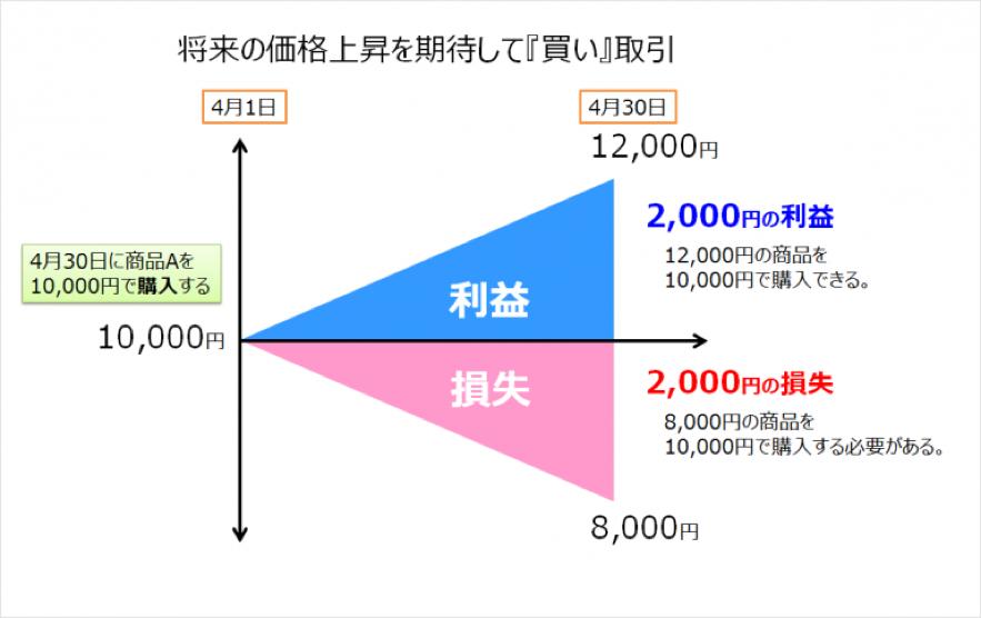 先物取引(買い)図