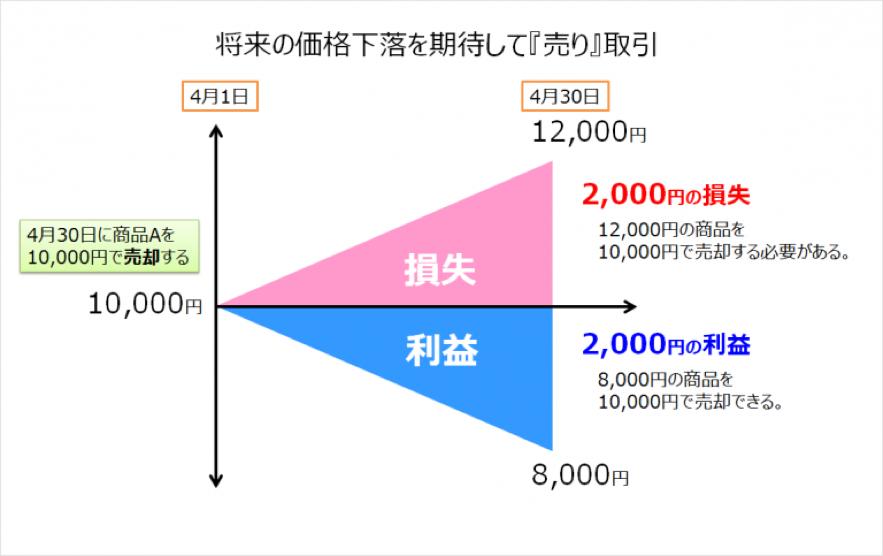 先物取引(売り)図