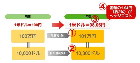 ヘッジコスト図