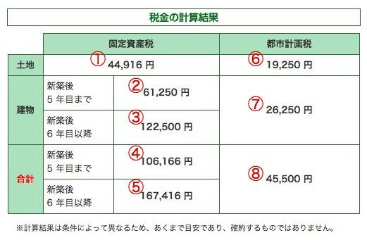 固定資産税結果02
