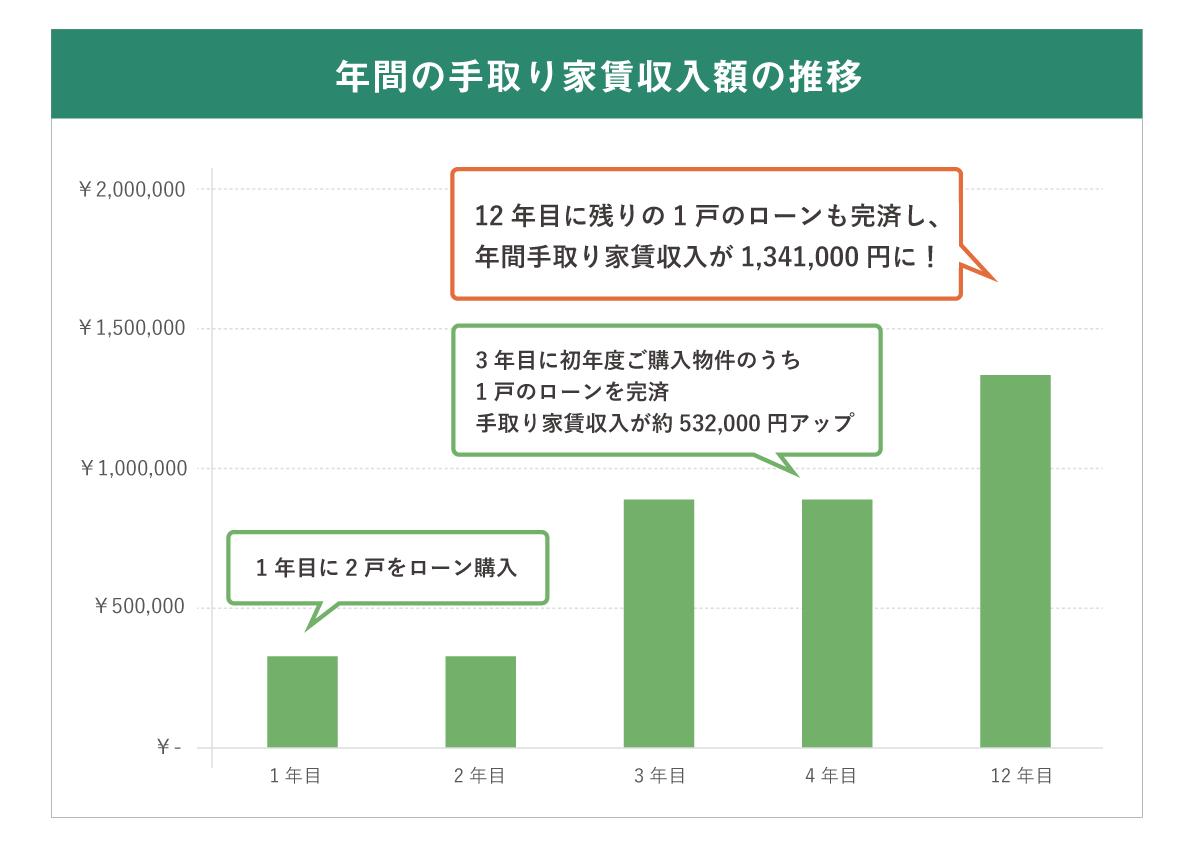年間の手取り家賃収入の推移