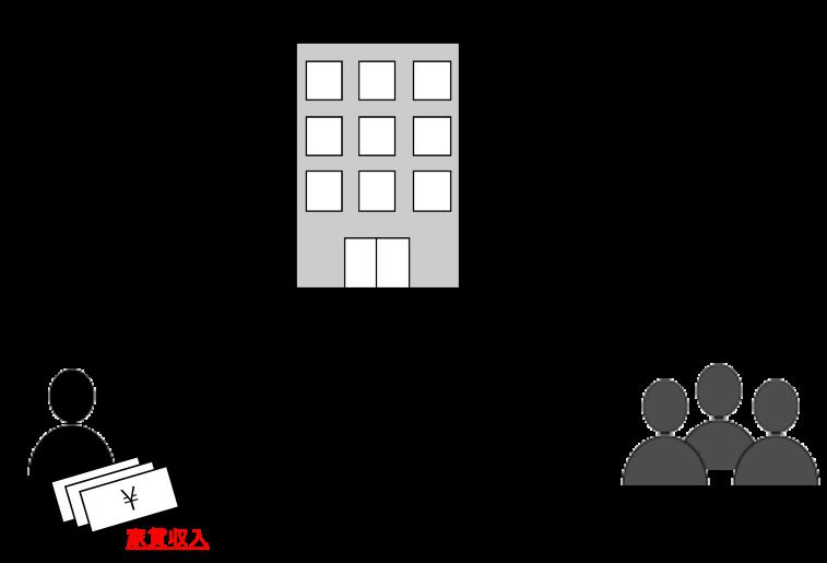 家賃収入の仕組み