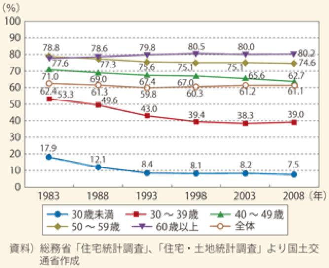 年齢間級別持ち家率の推移