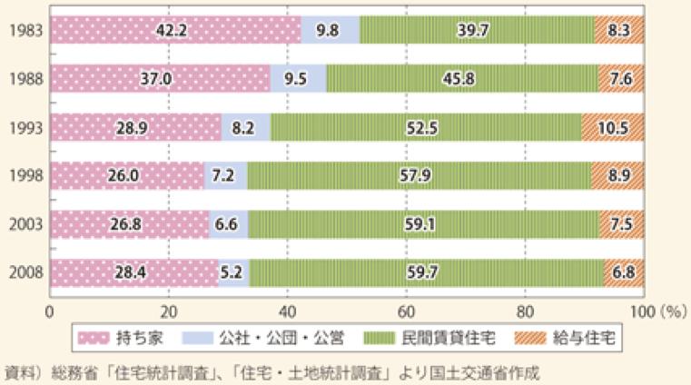 若者の住宅の所有関係の推移