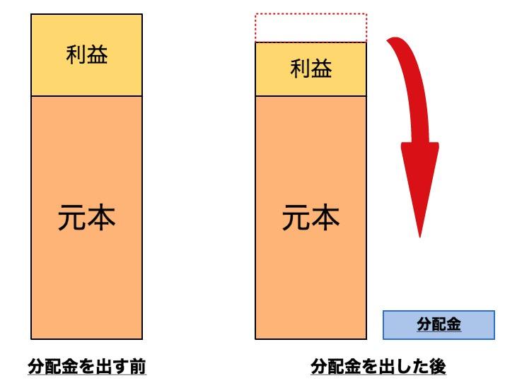 分配金の図