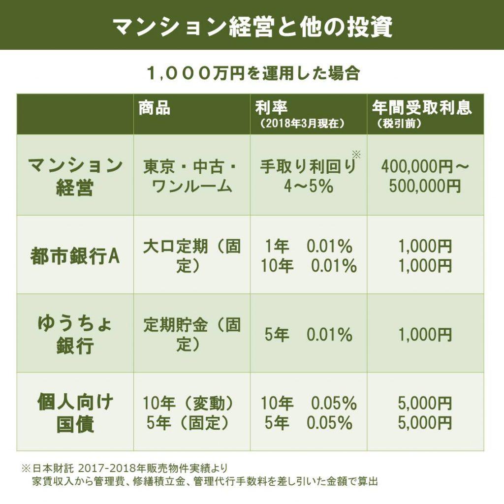金融商品との比較表