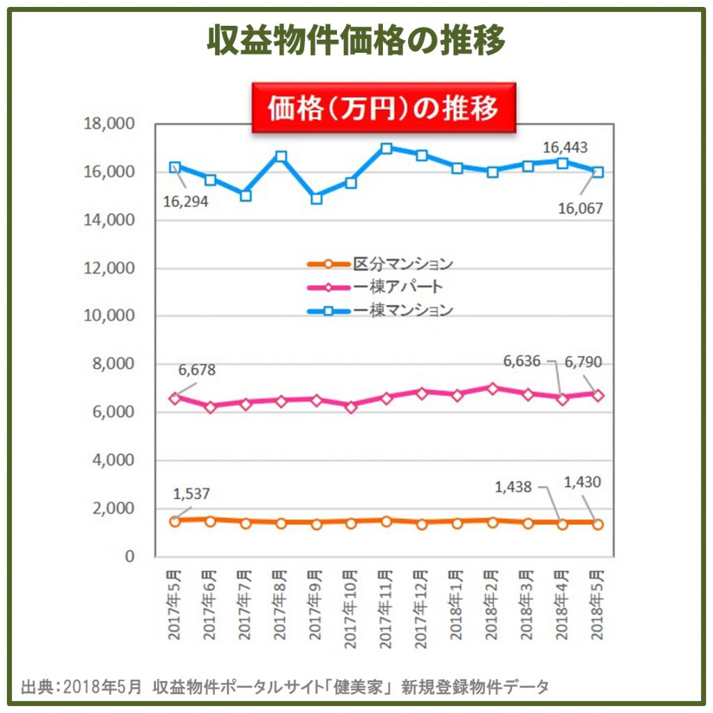 健美家価格データ