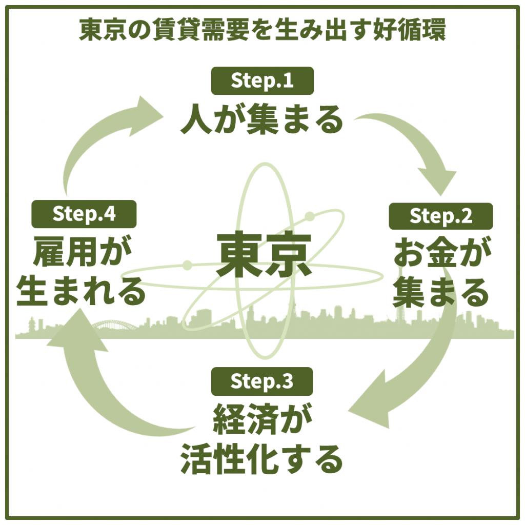 賃貸需要を集める東京の好循環