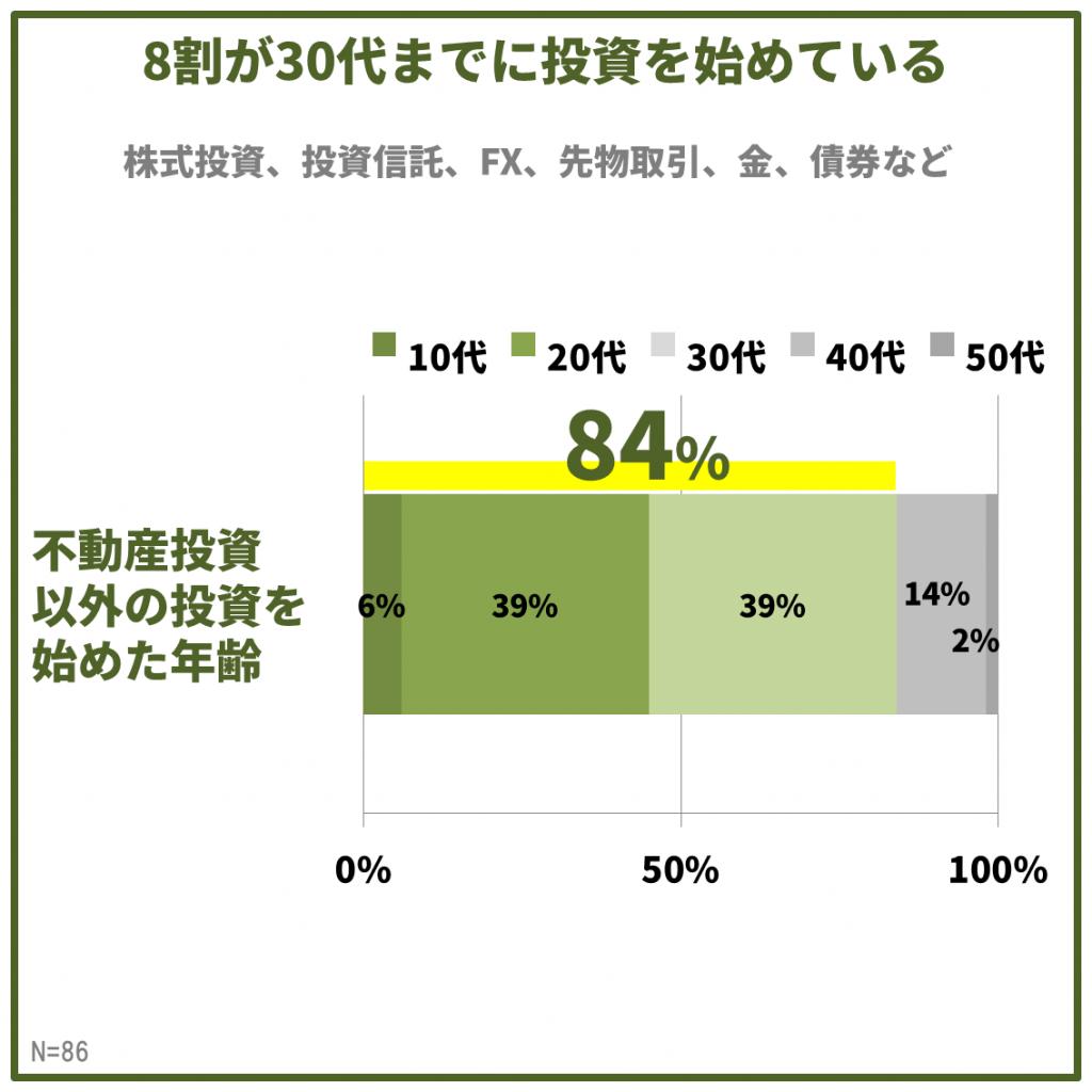 調査結果:不動産投資以外の投資はもっと早くから始めていた!