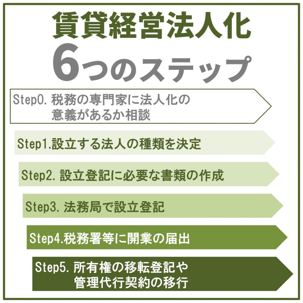 賃貸経営法人化6つのステップ