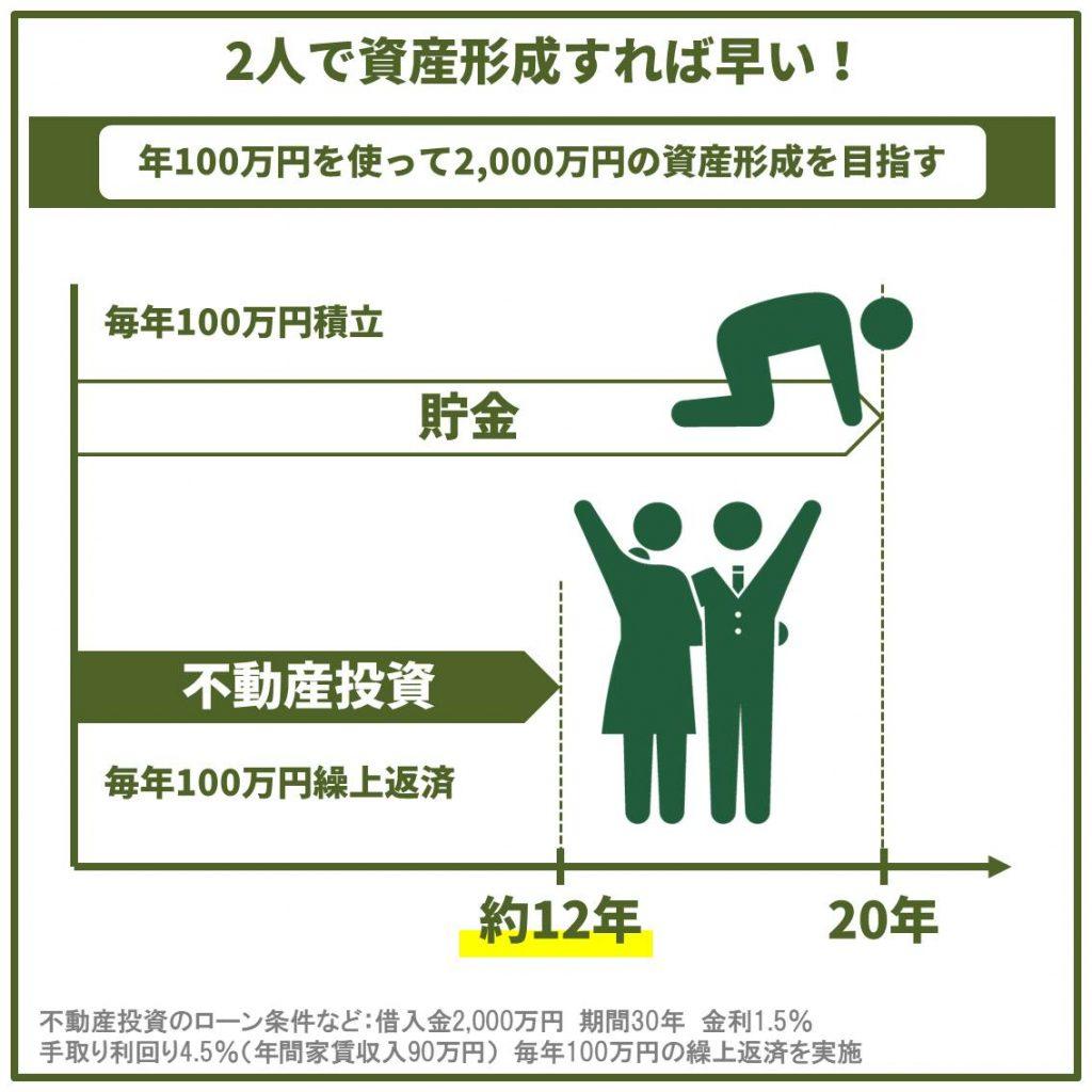 2000万円の資産を作る