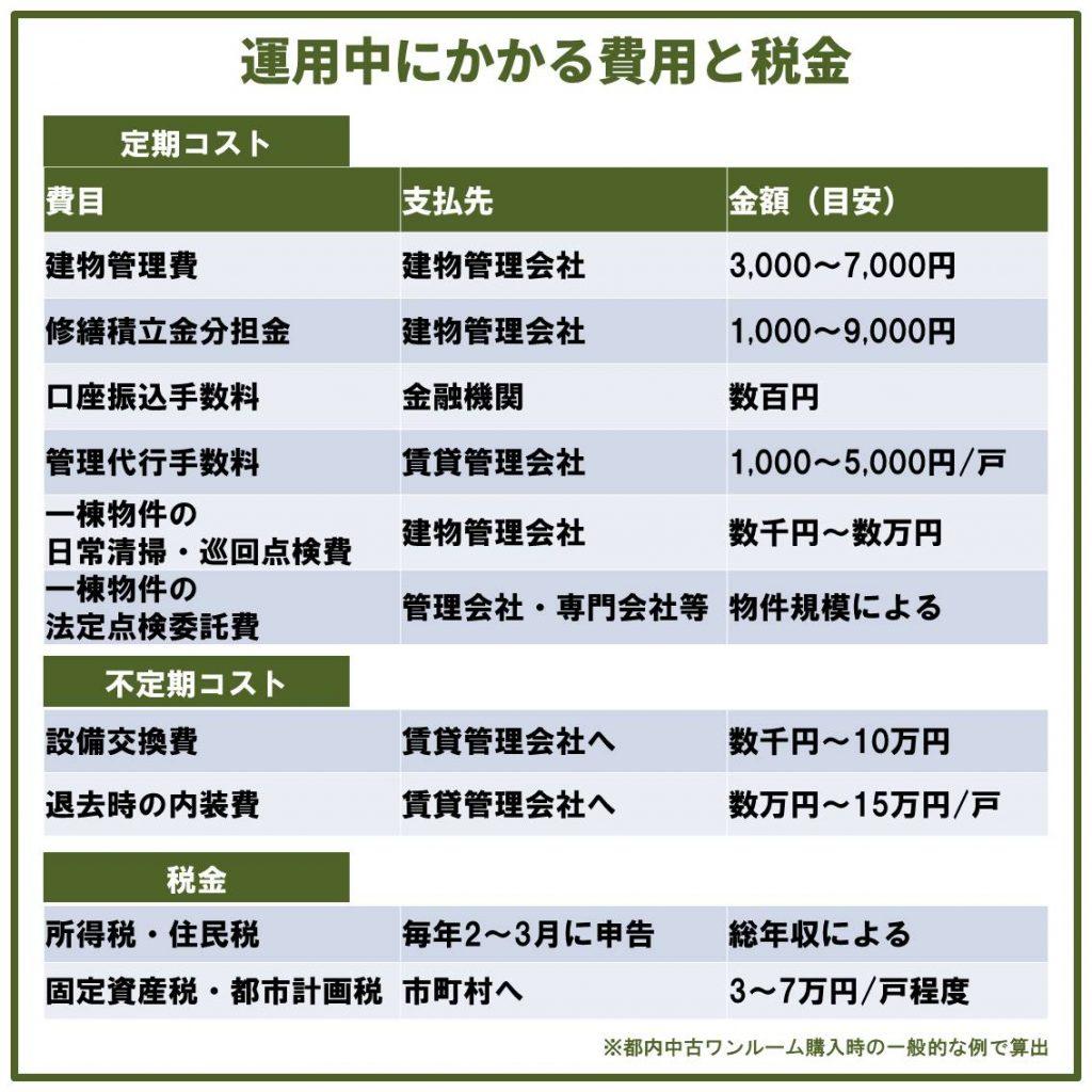 マンション投資の主なランニングコスト