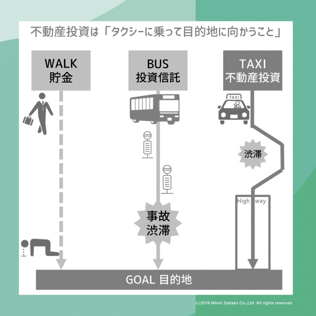 貯金は徒歩、不動産投資はタクシーで目的地に向かうこと