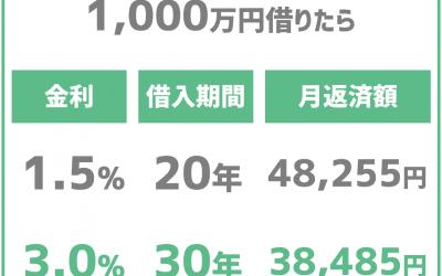 3%VS1.5%
